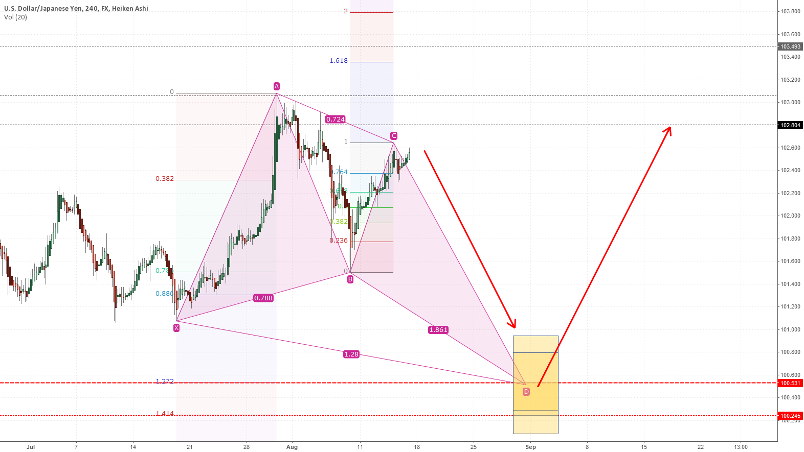 USDJPY Possible Butterfly Pattern
