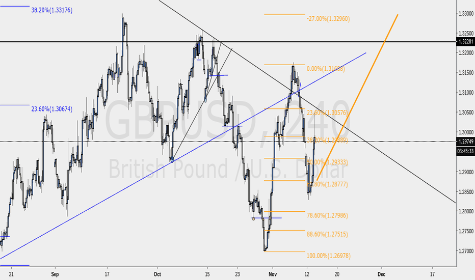 GBPUSD: LETS GET TO A LH POINT