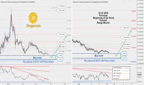 DOGEUSD: There is possibility for the beginning of uptrend in DOGEUSD !!