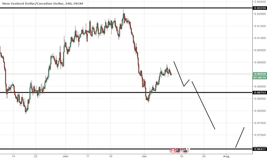 NZDCAD: NZDCAD geting ready for a swing low? |4H|CAD rate news