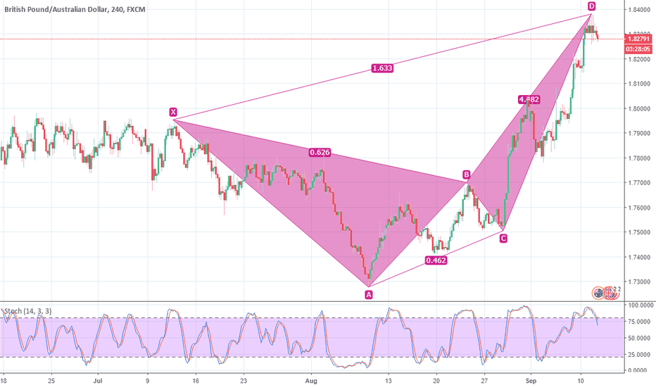 GBPAUD: GBPAUD, H4 Bearish pattern confirmed