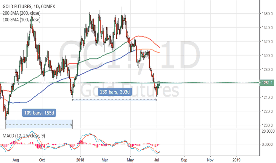GC1!: Gold Due for its next cycle.