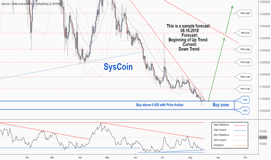 SYSUSD: There is a possibility for the beginning of an uptrend in SYSUSD