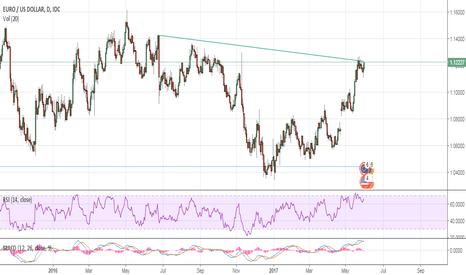 EURUSD: Eur looks for a break-out