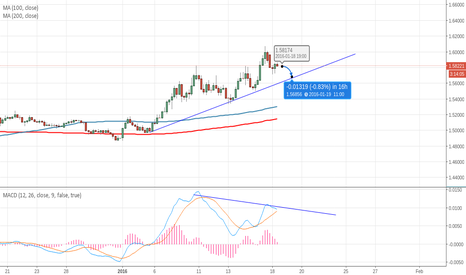 EURAUD: Short-term correction on EURAUD