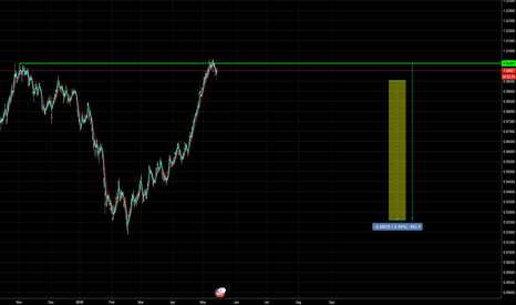 USDCHF: SHORT ON USD/CHF COMING SOON! +450 PIPS