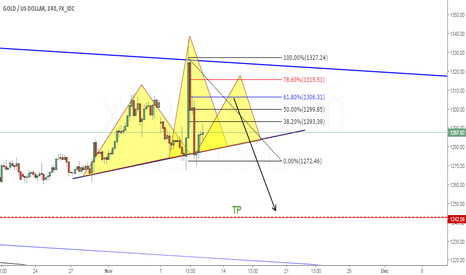 XAUUSD: Gold Sell Setup @61.8