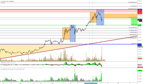 ETHUSD: ETH Bull is back ? Any weak hands still there ?