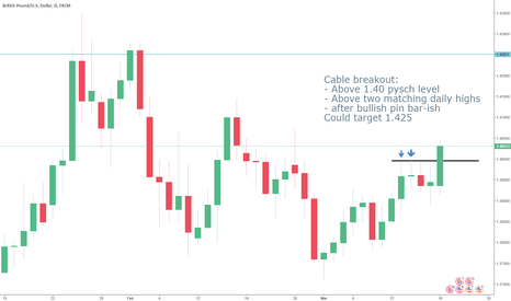 GBPUSD: Cable breakout above 1.40 could target 1.425 #GBPUSD