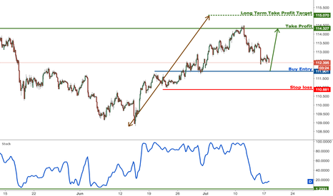 USDJPY: USDJPY approaching major support, prepare to buy