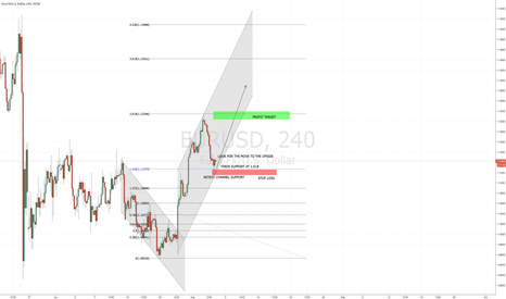 EURUSD: EURUSD LOOKING BULLISH!!!