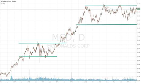 MCD: $MCD Trading Range