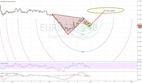 EURUSD: Update ( Time to buy)