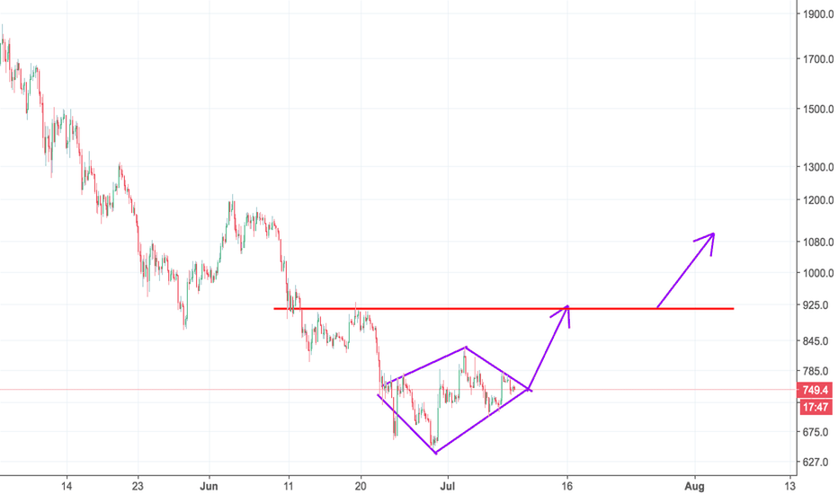 BCHUSD: BCH, diamond bottom, waiting for break out