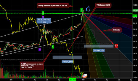 BTCUSD: BTC and the fundamentals destroy the technical analysis by luck!