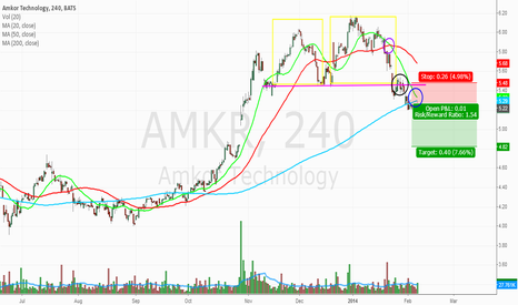 AMKR: Amkor Technology. Double Top Pattern.