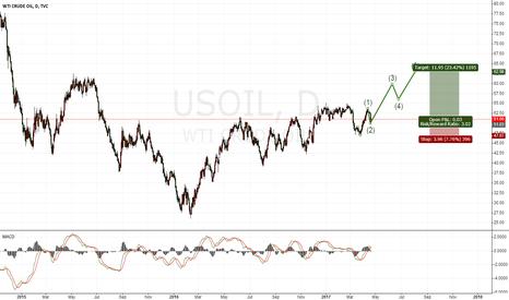 USOIL: OIL  Long