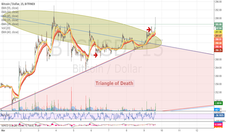 BTCUSD: OK. A little beaten up and roughed up but still in the game!