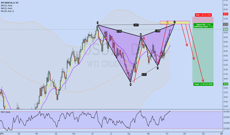 USOIL: USOIL 1D Butterfly Pattern and AB=CD has been completed