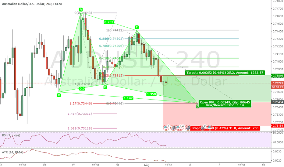 AUDUSD: Butterfly Pattern Forming