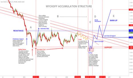 EURUSD: Testing Wyckoff Accumulation - Educational -