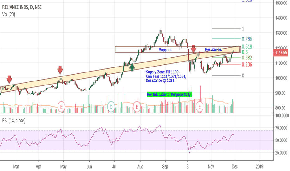 RELIANCE: Reliance Industries - Approching Resistance Zone.
