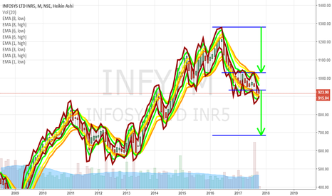 "INFY: INFOSYS - Ready for ""THE BIG SHORT"" of 240 points in 4 months"
