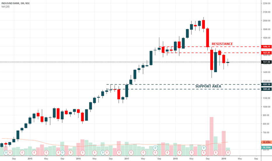 INDUSINDBK: INDUSIND BANK , Support & Resistance Area , 19 Feb 2019