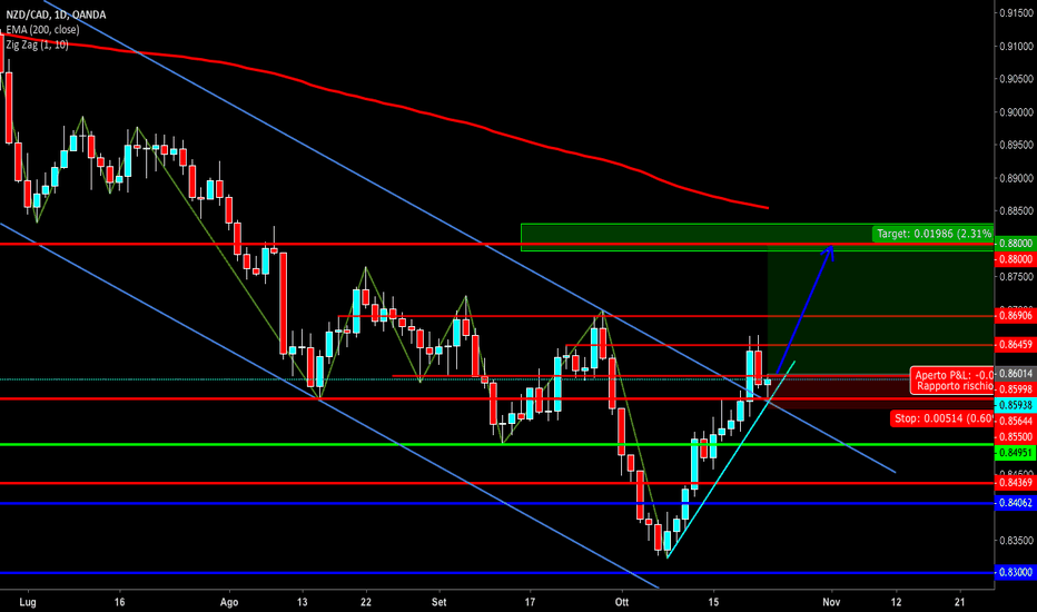 NZDCAD: ROTTURA CANALE E LONG NZDCAD