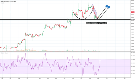 HERITGFOOD: Heritage Food: Double bottom reversal & Cup and Handle pattern
