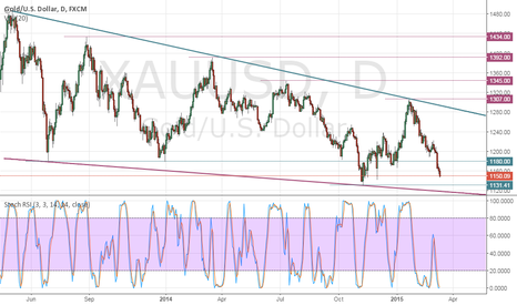 XAUUSD: Oversold in daily!