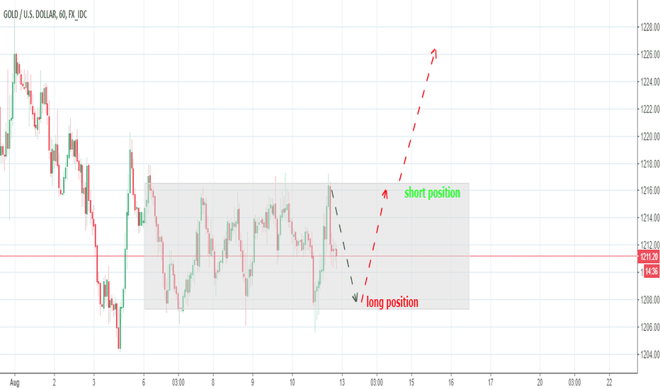 XAUUSD: profit zone for GOLD
