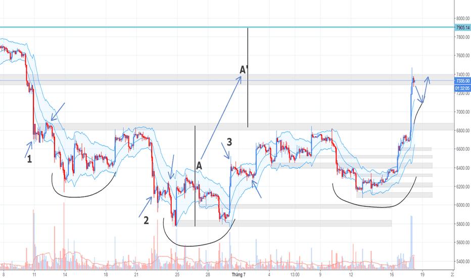 BTCUSD: Phân tích Crypto đầu ngày 18/07 - Đi đâu tiếp sau siêu pump?