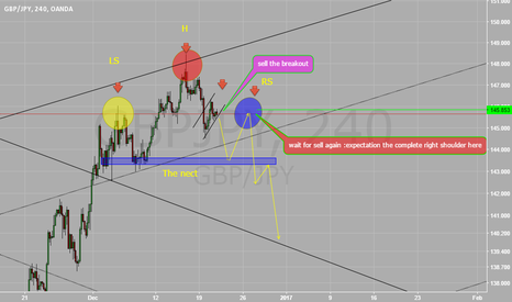 GBPJPY: MY plan for GBPJPY