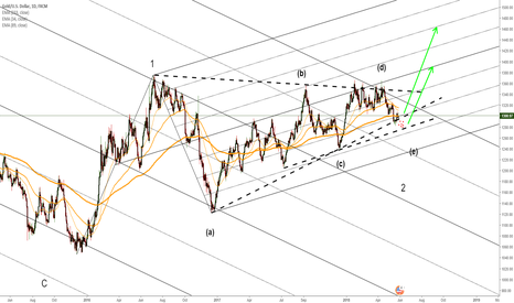 XAUUSD: Gold to resolve the mega triangle very soon.