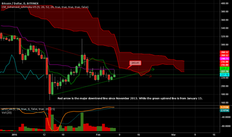 BTCUSD: Possible Battleground: Bulls vs Bears