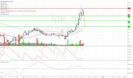NTN: Momentum is GONE