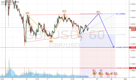 GBPUSD: GU is going up to complete ABCDE, before going down deep.
