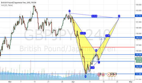 GBPJPY: BAT Emmergency Bullish