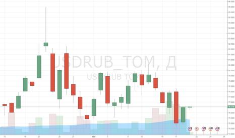 USDRUB_TOM: Рубль и нефть вновь под давлением