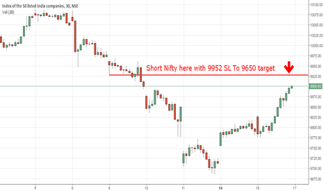 NIFTY: Short Nifty here with 9952 SL To 9650 target