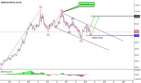 AMARAJABAT: Up coming Possible trade set ups
