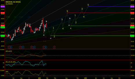 AMGN: AMGN Amgen Momentum Projection Analysis!