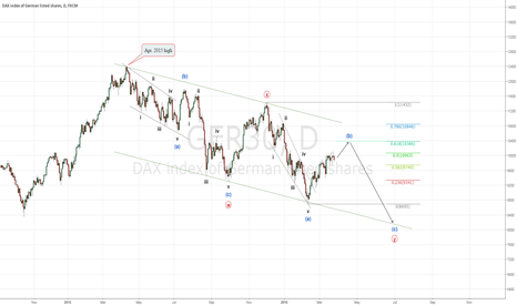 GER30: GER30: Looking for shorting opportunity