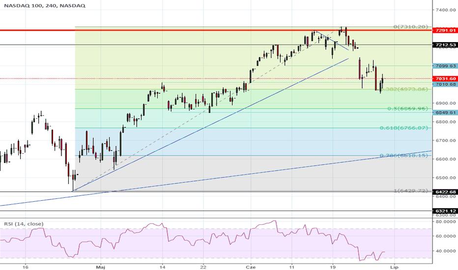 NDX: NASDAQ - na wsparciu od zniesienia