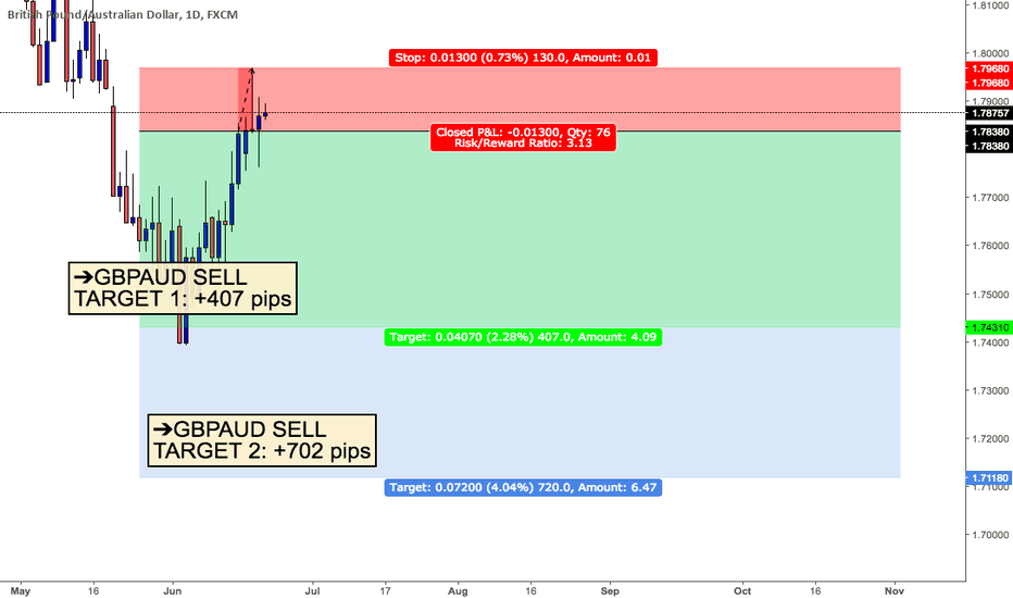 GBPAUD: GBPAUD SELL (TARGET 1: +407 PIPS & TARGET 2: +702 PIPS)