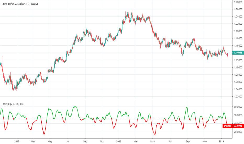 Relative — Indicators and Signals — TradingView
