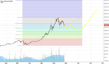 BTCUSD: BTCUSD It is my view