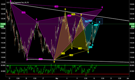 USDJPY: USDJPY - Gartley pattern