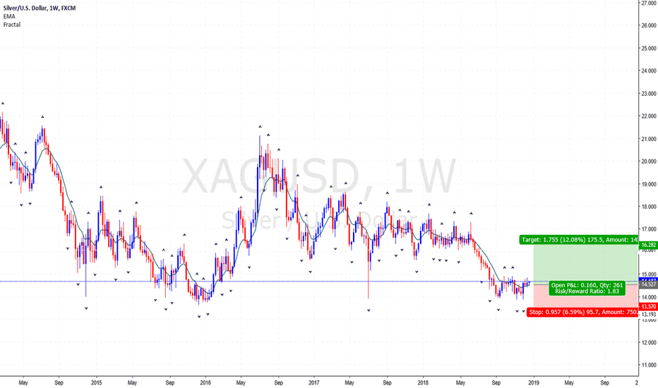 XAGUSD: Silver joining the BULL Market...